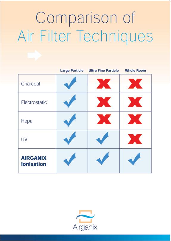 Vergelijk van luchtfilter technieken. Welke filters geven schone lucht?