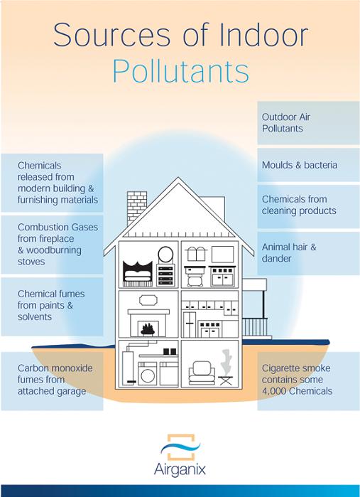 Bronnen van verontreinigende stoffen in huis