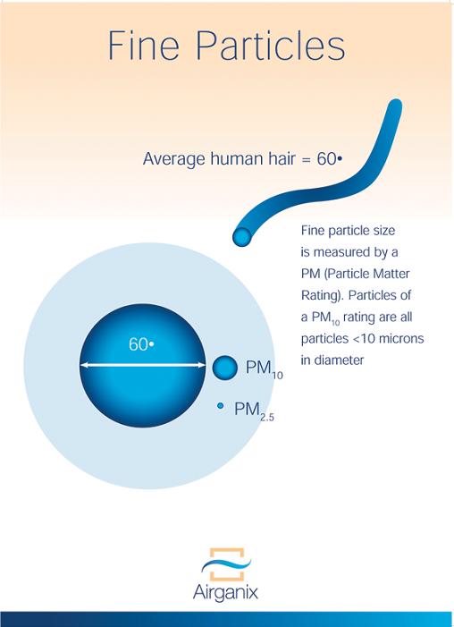 Hoe groot zijn de (stof)deeltjes die je inademt? Adem je schone lucht in?